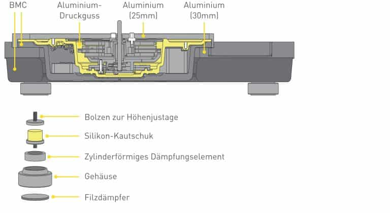 Technics SL-1000R Alex Giese Hannover