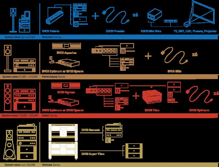 Isotek Serien im Vergleich
